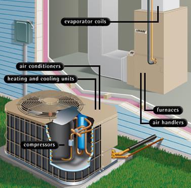 Graham's Heating and Air LLC